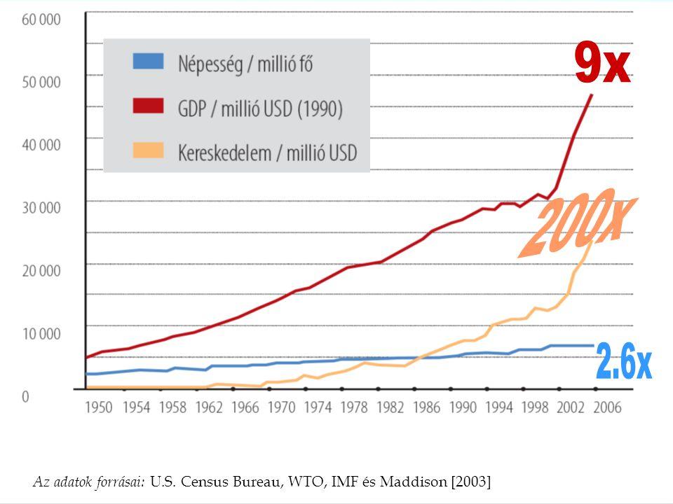 9x 200x 2.6x Az adatok forrásai: U.S. Census Bureau, WTO, IMF és Maddison [2003]